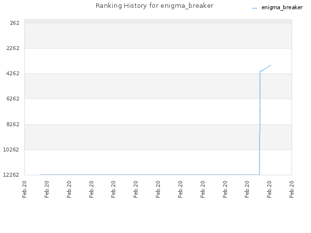 Ranking History for enigma_breaker