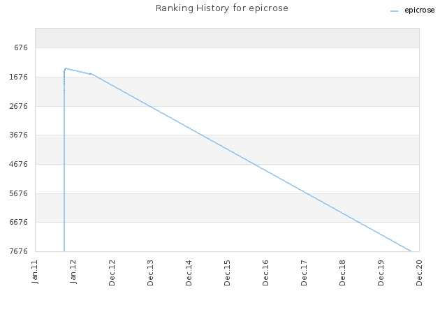 Ranking History for epicrose