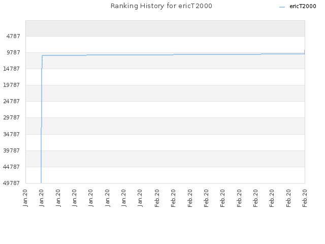 Ranking History for ericT2000