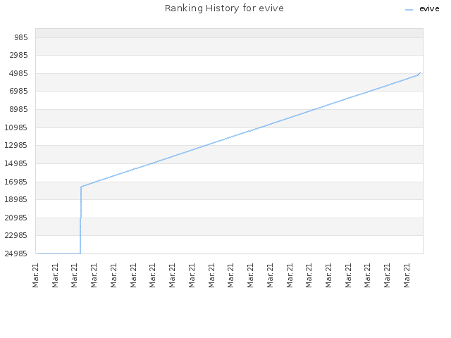 Ranking History for evive