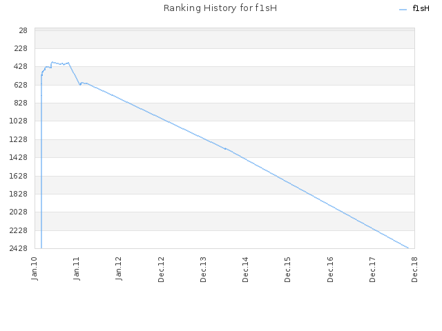 Ranking History for f1sH