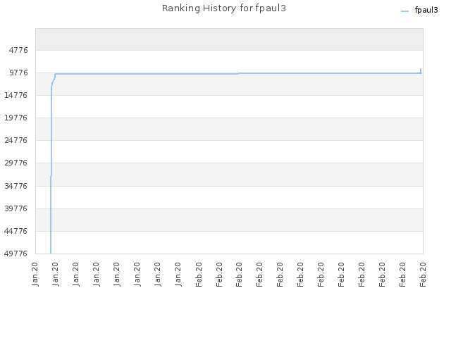 Ranking History for fpaul3
