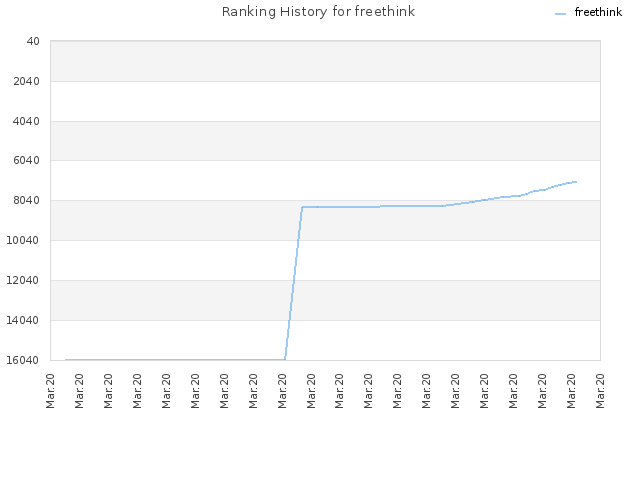 Ranking History for freethink