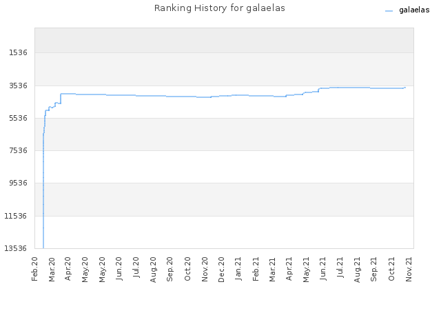 Ranking History for galaelas