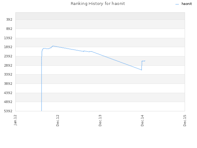 Ranking History for haonit