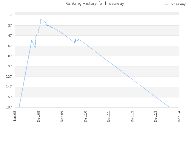 Ranking History for hideaway