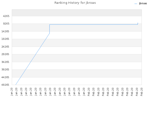 Ranking History for jbroas