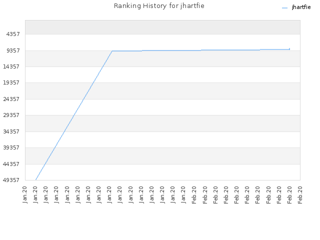 Ranking History for jhartfie