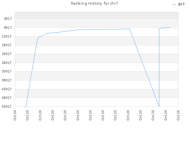 Ranking History for jhr7