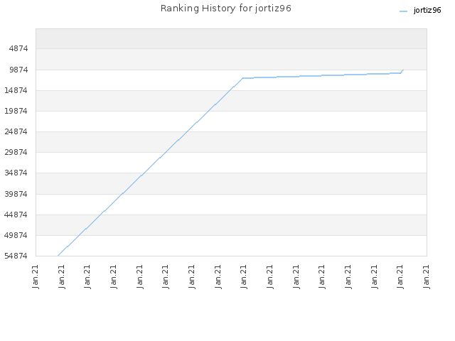 Ranking History for jortiz96