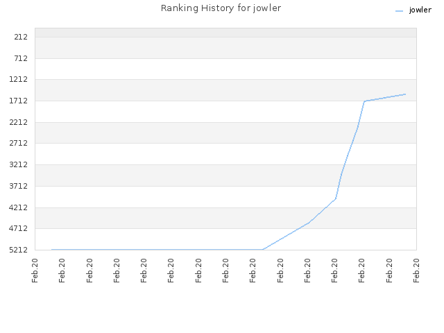 Ranking History for jowler