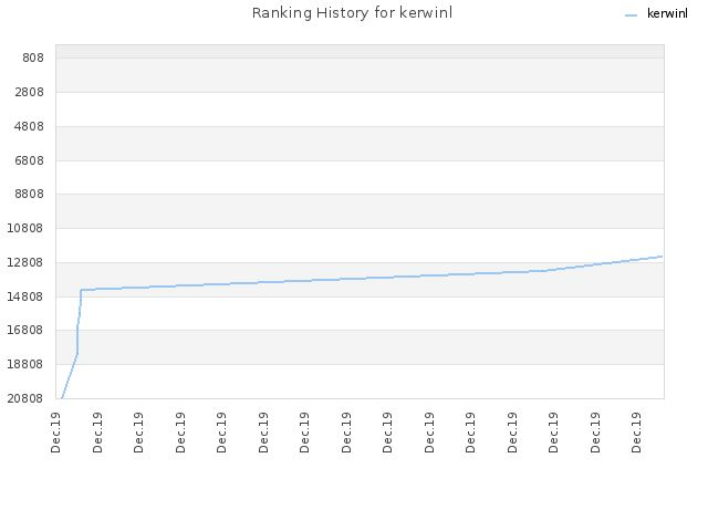 Ranking History for kerwinl
