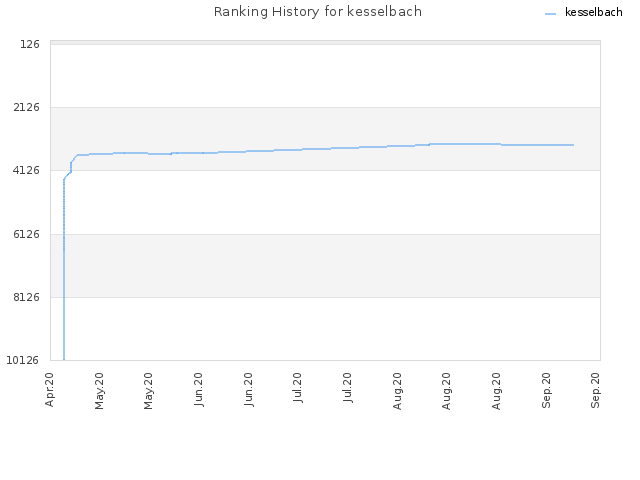 Ranking History for kesselbach