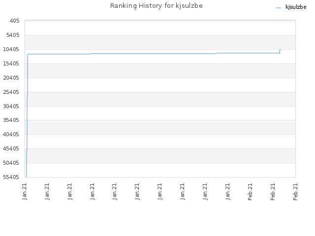 Ranking History for kjsulzbe