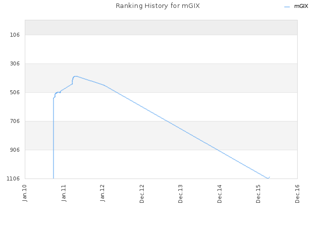 Ranking History for mGIX