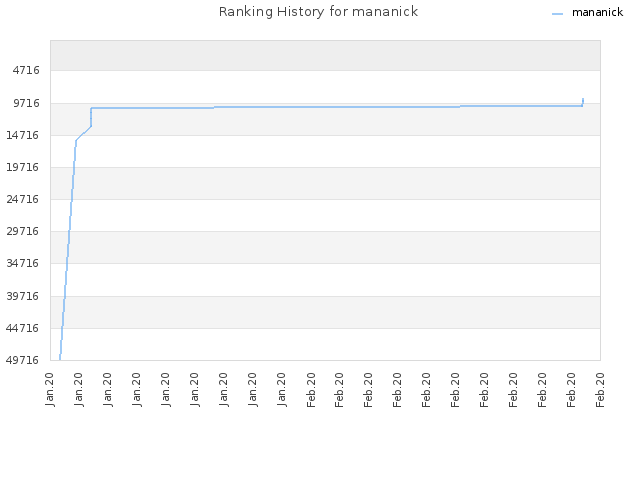 Ranking History for mananick