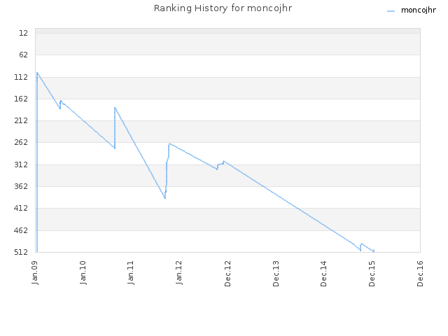 Ranking History for moncojhr