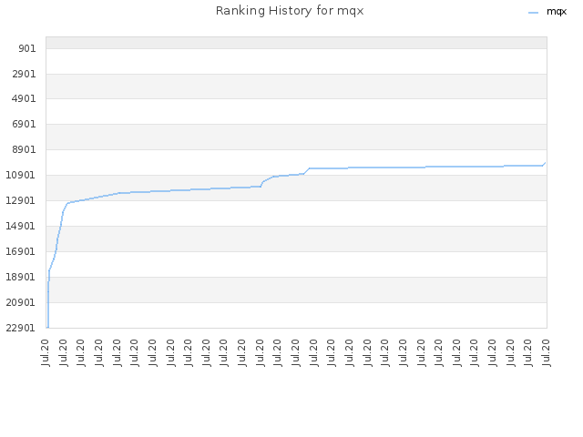 Ranking History for mqx