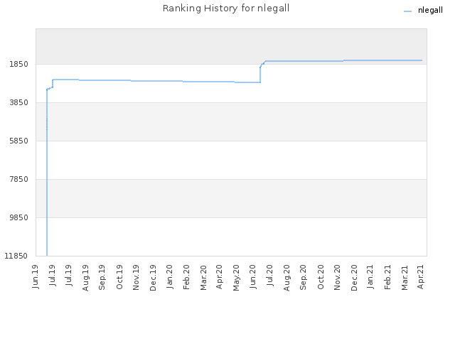 Ranking History for nlegall