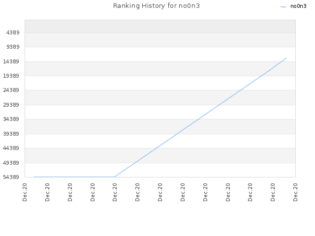 Ranking History for no0n3