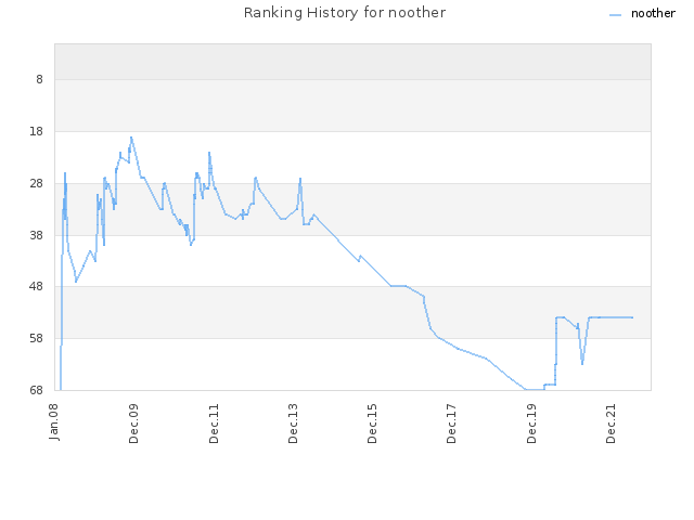 Ranking History for noother