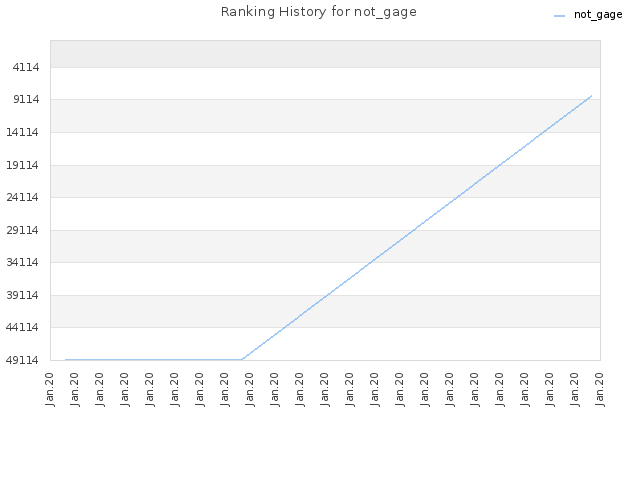 Ranking History for not_gage