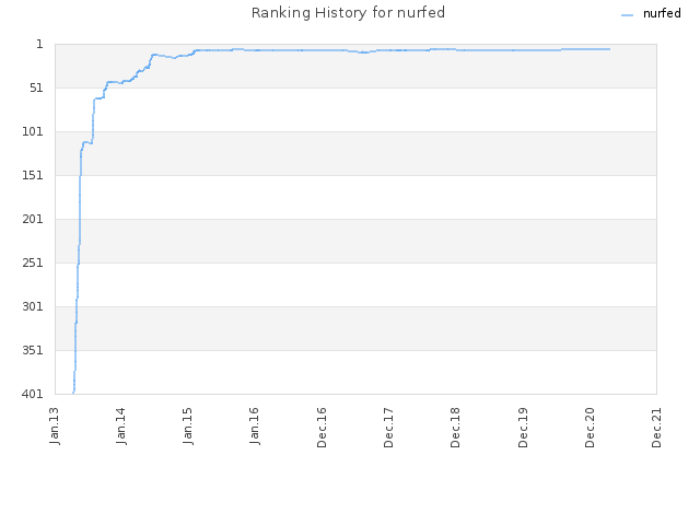 Ranking History for nurfed