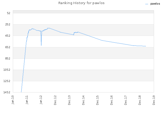 Ranking History for pawlos