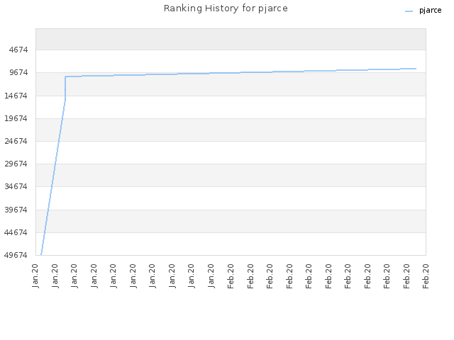 Ranking History for pjarce
