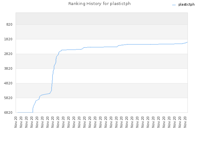 Ranking History for plastictph