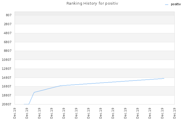 Ranking History for positiv