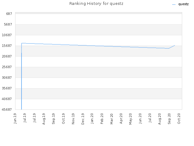 Ranking History for questz