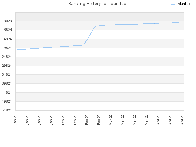Ranking History for rdanilud