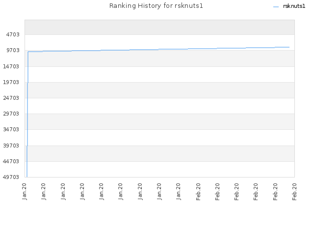 Ranking History for rsknuts1