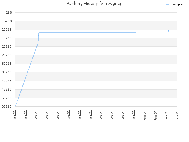 Ranking History for rvegiraj