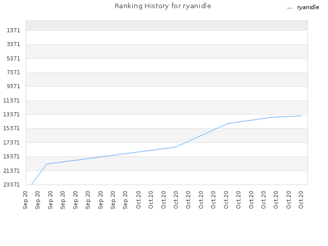 Ranking History for ryanidle
