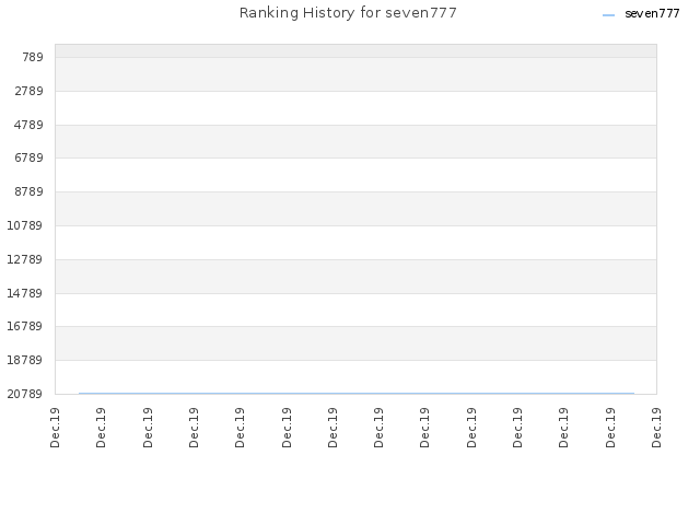 Ranking History for seven777