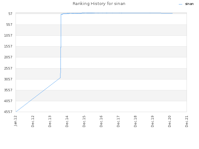 Ranking History for sinan