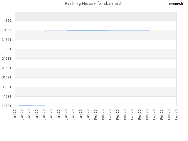 Ranking History for skenneth