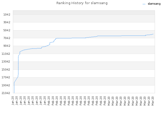 Ranking History for slamsang