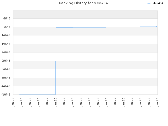 Ranking History for slee454