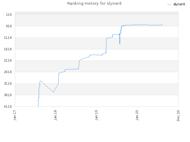 Ranking History for slynerit