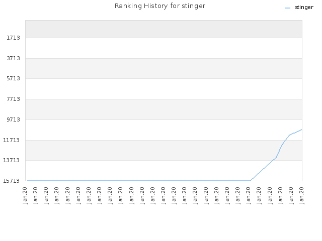 Ranking History for stinger