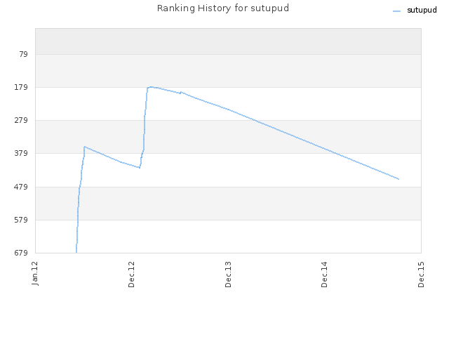 Ranking History for sutupud