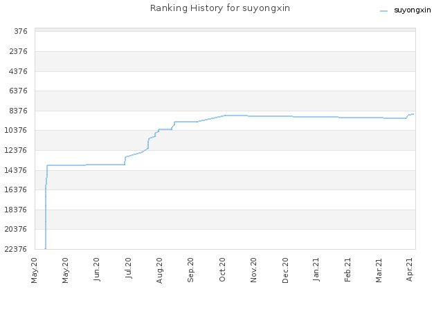 Ranking History for suyongxin