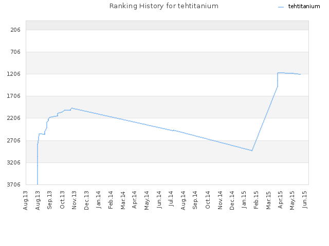 Ranking History for tehtitanium