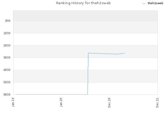 Ranking History for theh2oweb