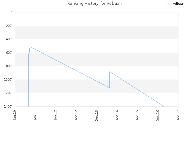 Ranking History for vdbaan