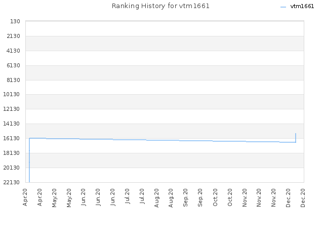 Ranking History for vtm1661