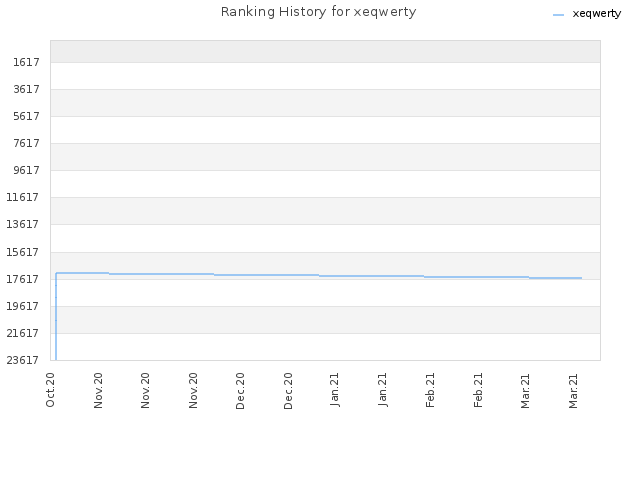Ranking History for xeqwerty